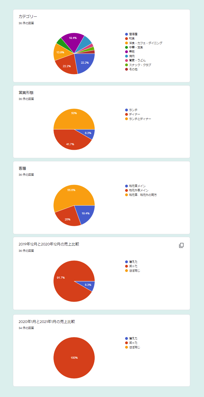 売上比較 円グラフ2021